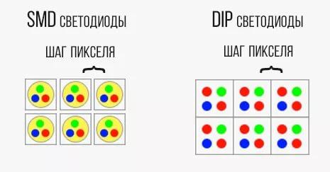 шаг пикселя в светодиодном экране