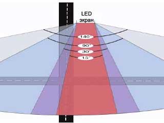 Изменение угла обзора светодиодного экрана
