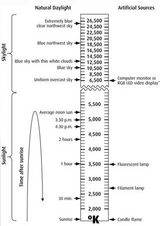 Шкала цветовых температур