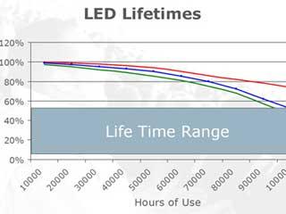 Процент деградации светодиодов видеоэкрана