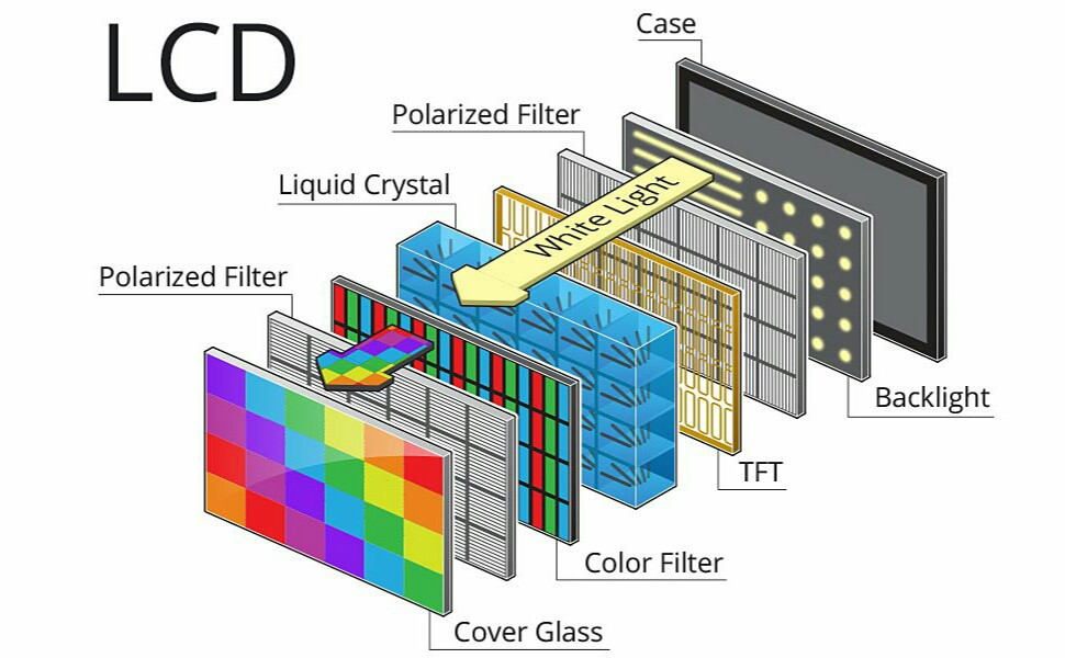 Устройство LCD дисплея